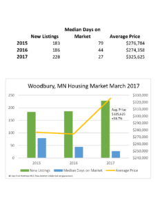 Woodbury MN Home Prices