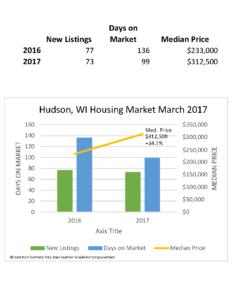 Hudson WI Real Estate Market March 2017