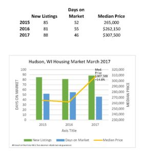 Hudson WI Home Prices