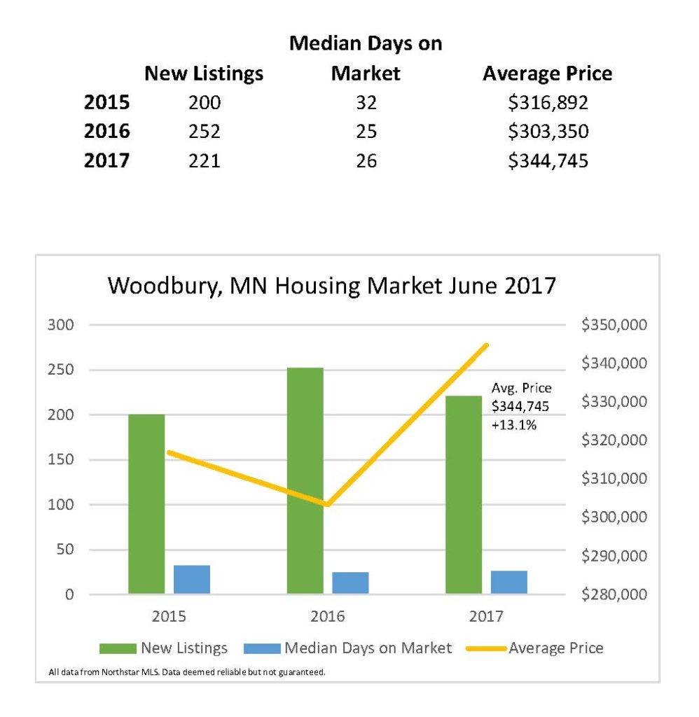 Woodbury, MN Housing Market Report - June 2017