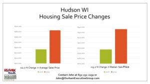 Housing Market Prices and Statistics for Hudson WI