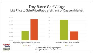 Information regarding home values in Troy Burne Golf Village