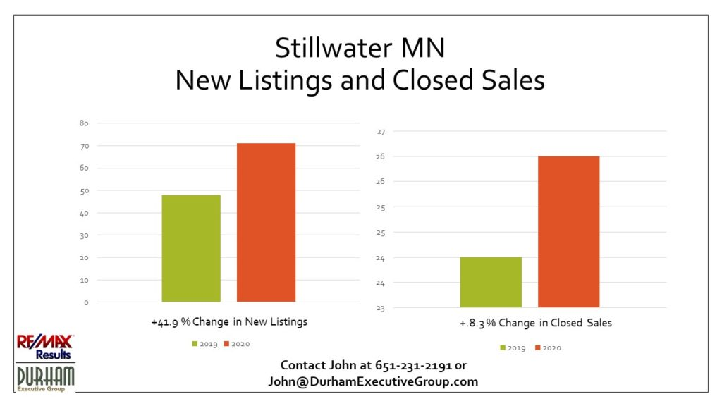 New listings and closed sales in Stillwater MN during 1st quarter 2020 vs. 1st quarter 2019.