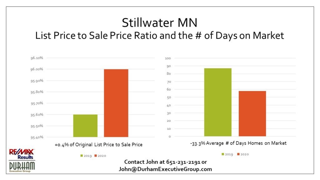 Stillwater MN original list price to sale price ratio and days on market comparing 1st quarter 2020 vs 1st quarter 2019