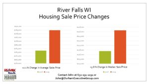 Slide Showing River Falls WI Housing Market 2019 Average Home Sale Prices by John Durham