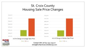 Slide Showing St. Croix County WI Housing Market 2019 Average Home Sale Prices by John Durham