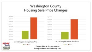 Slide Showing Washington County MN WI Housing Market 2019 Average Home Sale Prices by John Durham