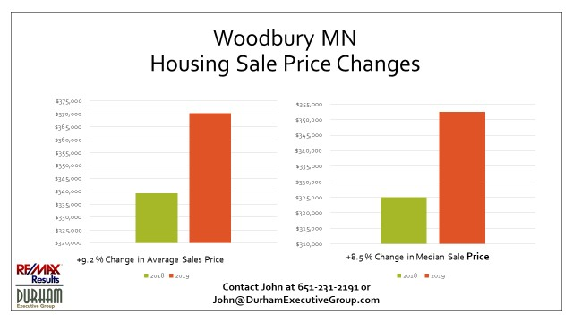 Slide Showing Woodbury MN Housing Market 2019 Average Home Sale Prices
