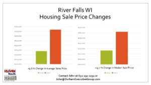 1st Qtr 2020 Ave Sales Price and Median Sales Price for River Falls WI Statistics