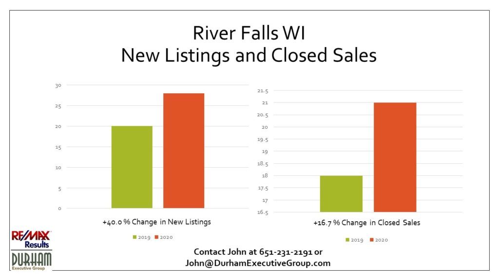 1st Qtr 2020 New Listings and Closed Sales for River Falls WI Statistics
