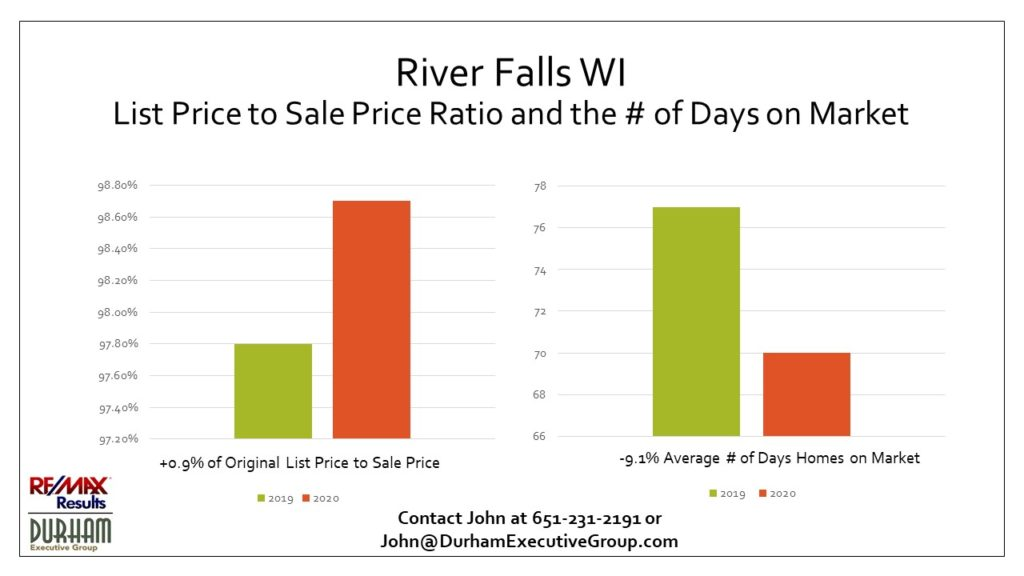 1st Qtr 2020 Original List Price to Sales Price and Days on Market for River Falls WI Statistics