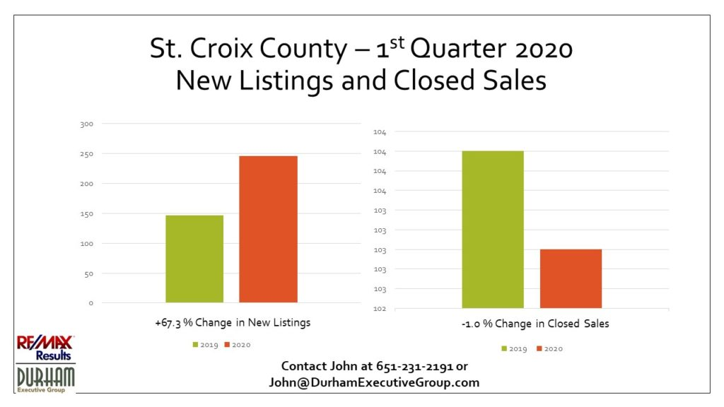 St. Croix County, WI 1st Qtr 2020 New Listings and Closed Sales Statistics