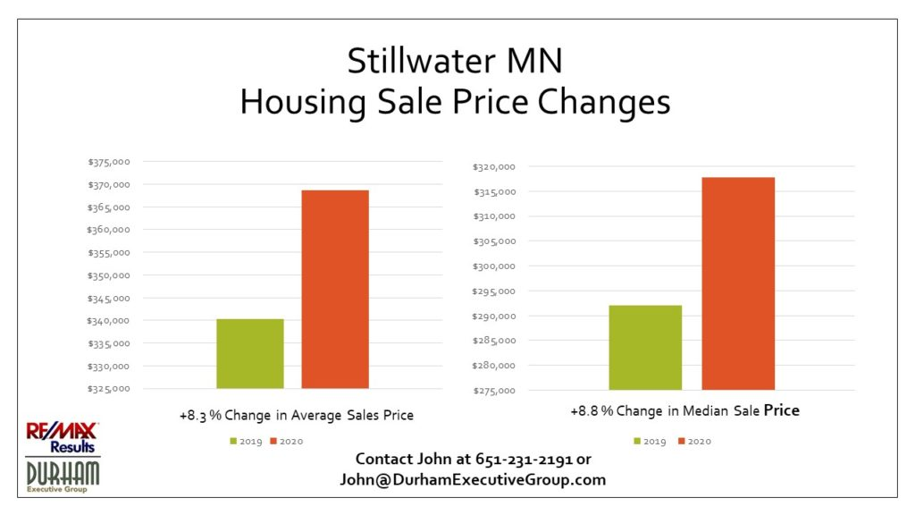 Stillwater MN 1st Quarter Ave. Sales Price and Median Sale Price comparison to 1st Quarter 2020