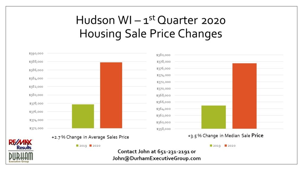 Hudson, WI 1st Qtr 2020 Housing Sale Prices vs. 2019