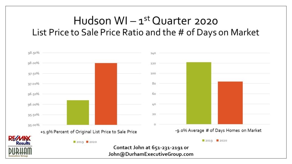 Hudson, WI 1st Qtr 2020 List Price to Sale Price Ratio vs. 2019