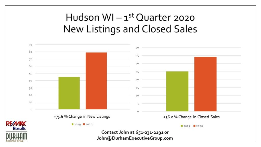 Hudson, WI 1st Qtr 2020 New Listings and Closed Sales vs. 2019