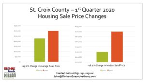 St. Croix County, WI 1st Qtr 2020 Housing Appreciation