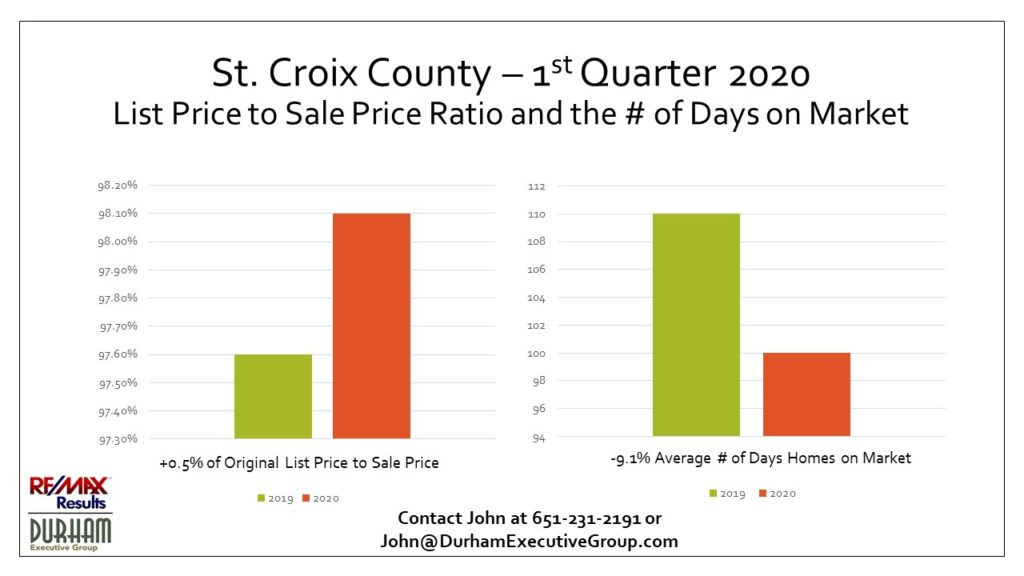 Shows the St. Croix County 1st Qtr List Price to Sale Price Ratio and Days on Market