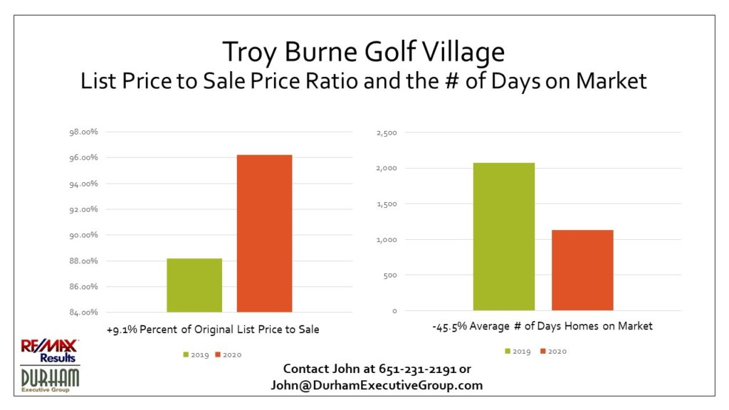 To show the difference in Troy Burne Golf Village housing market information from 1st Qtr 2020 vs. 1st Qtr 2019