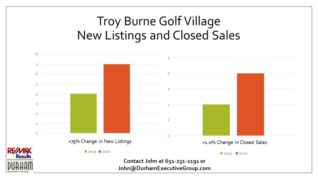 To illustrate what the current Troy Burne housing market is doing.