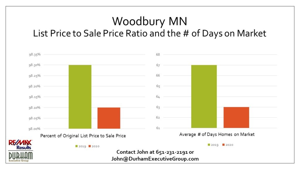 Woodbury MN 1st Qtr 2020 Original List Price to Sales Price and Days on Market vs. 1st Qtr 2019