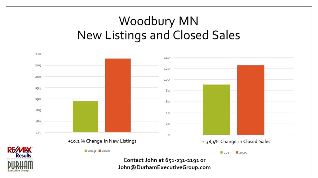 Woodbury MN 1st Qtr 2020 New Listings and Closed Sales Statistics vs. 1st Qtr 2019